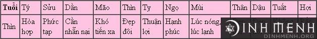 Xem tử vi 2014 cho tuổi Bính Thìn, Giáp Thìn, Mậu Thìn, Nhâm Thìn