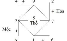 Ý nghĩa hình thái và số tầng nhà theo khoa học phong thủy