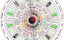 Tìm hiểu về 24 chòm sao trong vòng sao Phúc Đức