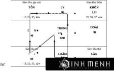 Cách tính và hóa giải họa Kim Lâu